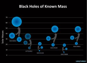 This graphic shows the masses for black holes detected through gravitational-wave observations (blue). These are the black holes known as of November 15, 2017. Illustration courtesy of LSC/LIGO/Caltech/Sonoma State (Aurore Simonnet)